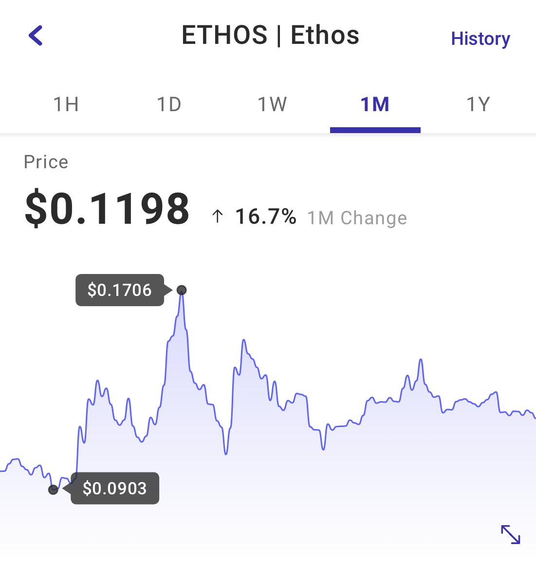 ethos cryptocurrency price