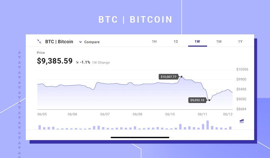 Ethereum User Pays 2 6 Million In Fees For 138 Transfer